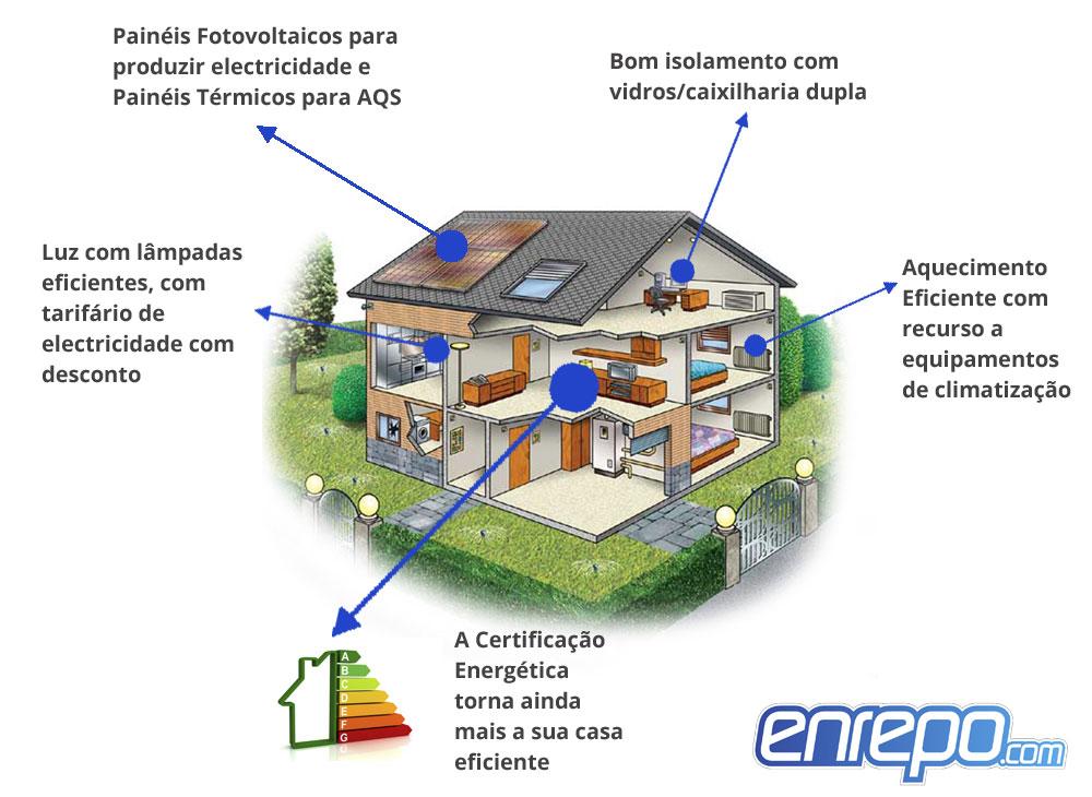 Casa Eficiente Enrepo